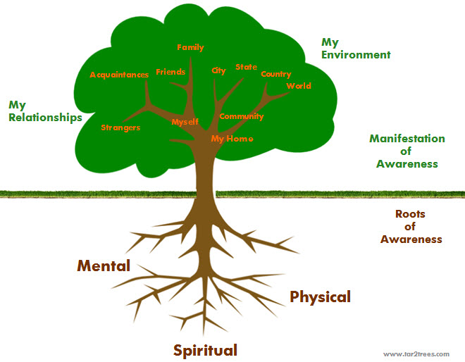 Awareness Tree